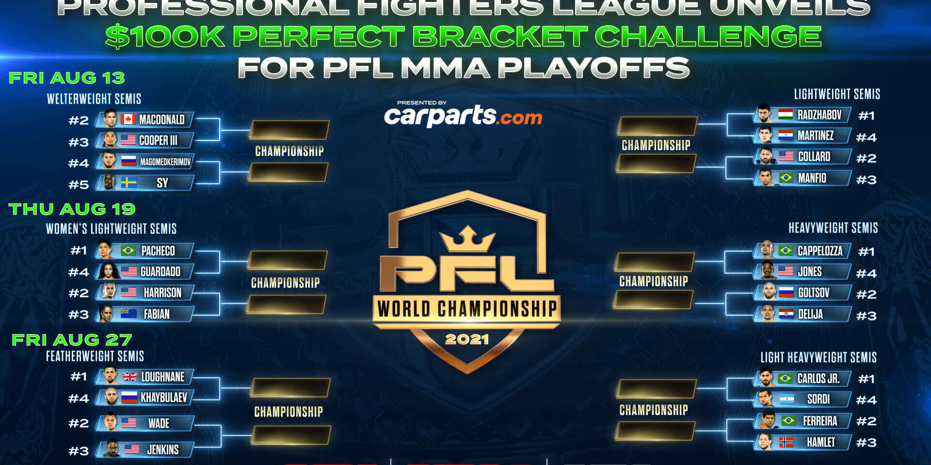 PROFESSIONAL FIGHTERS LEAGUE LAUNCHES THE FIRST-EVER PFL POSTSEASON $100K PERFECT BRACKET CHALLENGE ON PFLMMA.COM PRESENTED BY CARPARTS.COM